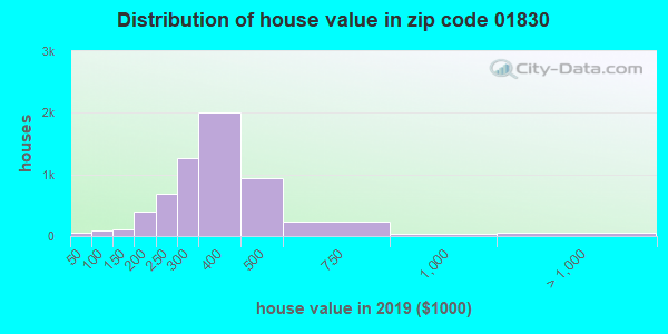 Zip code 01830 house/condo values in 2010