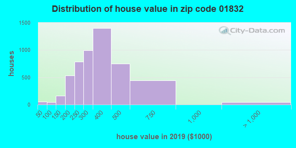 Zip code 01832 house/condo values in 2010
