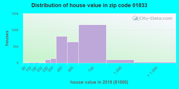 Zip code 01833 house/condo values in 2010