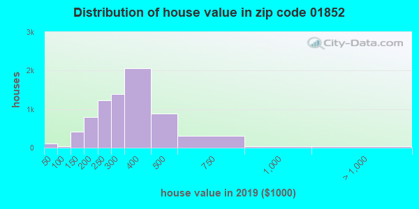 Zip code 01852 house/condo values in 2010