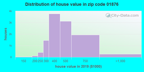 Estimate of home value of owner-occupied houses/condos in 2013 in zip code 01876