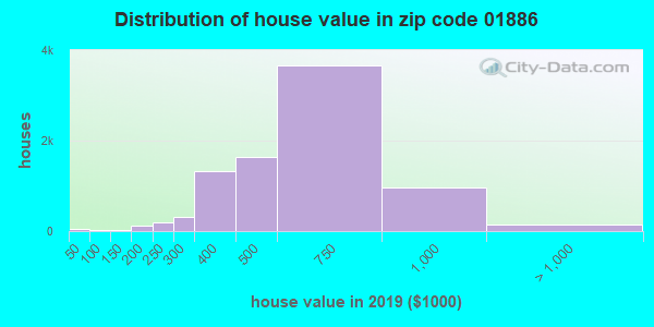 Zip code 01886 house/condo values in 2010