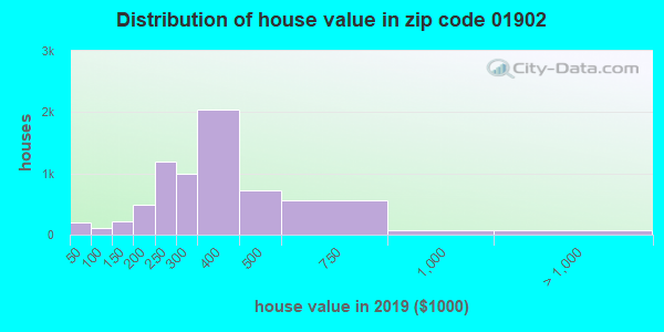 Zip code 01902 house/condo values in 2010