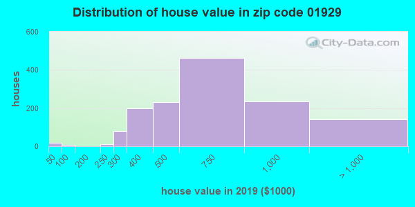 Zip code 01929 house/condo values in 2010