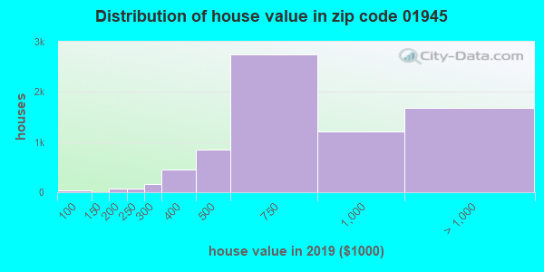 Zip code 01945 house/condo values in 2010