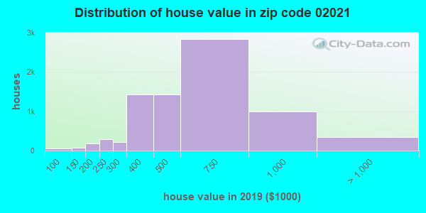 Zip code 02021 house/condo values in 2010