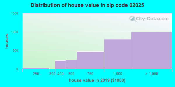 Zip code 02025 house/condo values in 2010