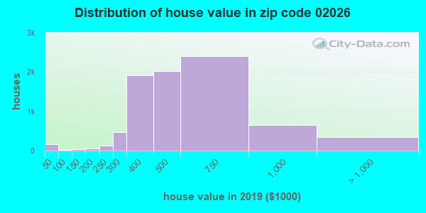 Zip code 02026 house/condo values in 2010
