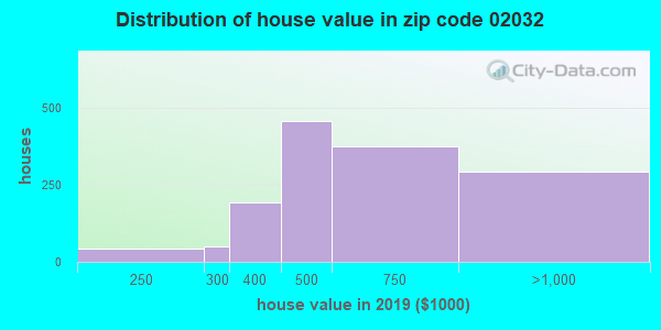 Zip code 02032 house/condo values in 2010