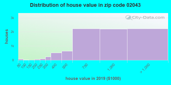 Zip code 02043 house/condo values in 2010