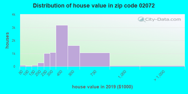Zip code 02072 house/condo values in 2010