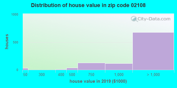 Zip code 02108 house/condo values in 2010