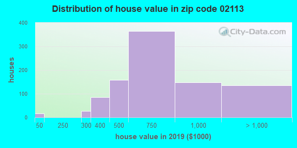 Zip code 02113 house/condo values in 2010