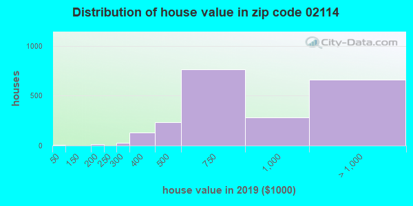 Zip code 02114 house/condo values in 2010