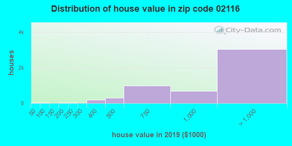 Zip code 02116 house/condo values in 2010