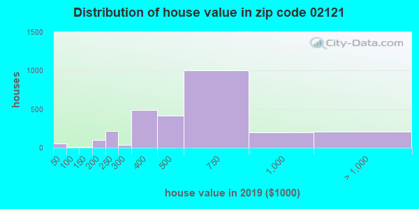 Zip code 02121 house/condo values in 2010