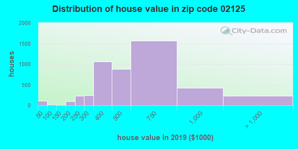 Zip code 02125 house/condo values in 2010