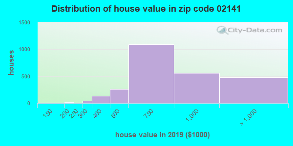 Zip code 02141 house/condo values in 2010