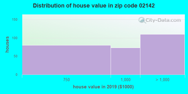 Zip code 02142 house/condo values in 2010