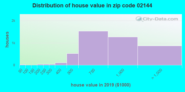 Zip code 02144 house/condo values in 2010