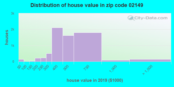 Zip code 02149 house/condo values in 2010