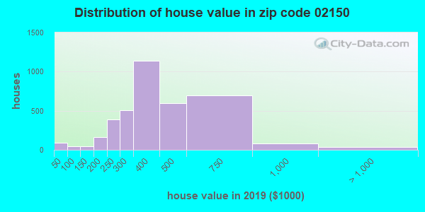Zip code 02150 house/condo values in 2010