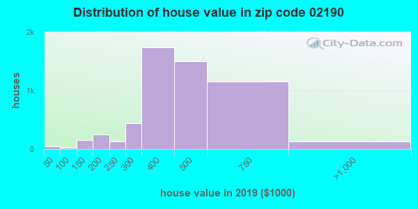 Zip code 02190 house/condo values in 2010