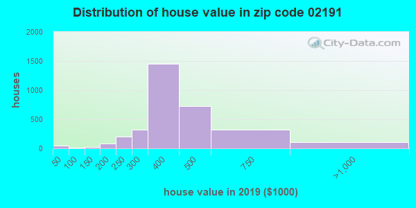 Zip code 02191 house/condo values in 2010
