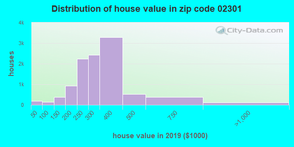 Zip code 02301 house/condo values in 2010