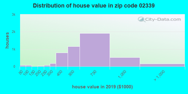 Zip code 02339 house/condo values in 2010