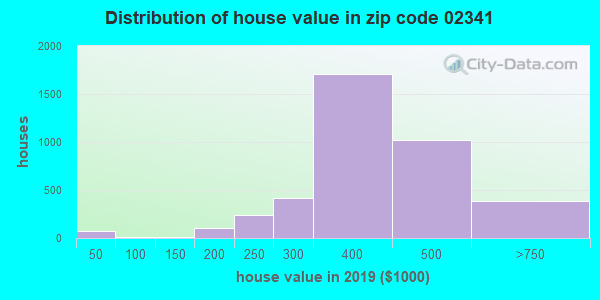Zip code 02341 house/condo values in 2010