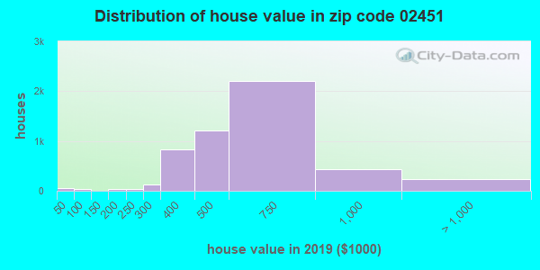 Zip code 02451 house/condo values in 2010