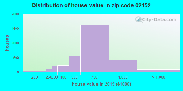 Zip code 02452 house/condo values in 2010
