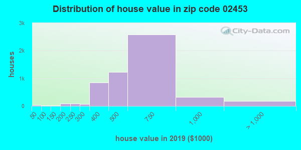Zip code 02453 house/condo values in 2010
