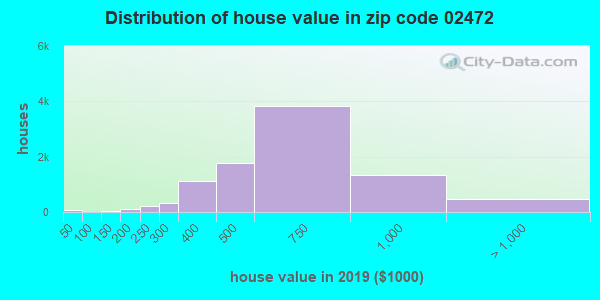 Zip code 02472 house/condo values in 2010