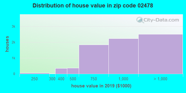 Zip code 02478 house/condo values in 2010