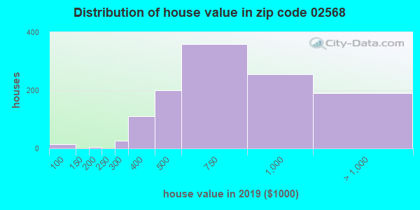 Zip code 02568 house/condo values in 2010