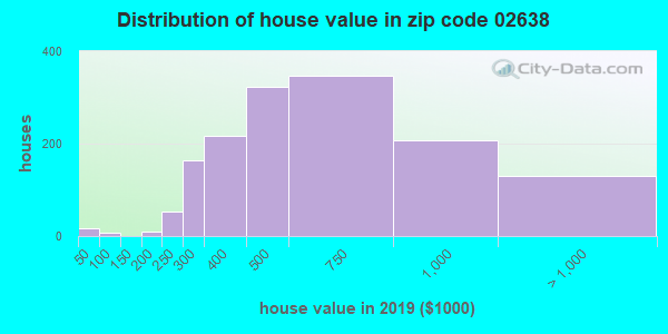 Zip code 02638 house/condo values in 2010