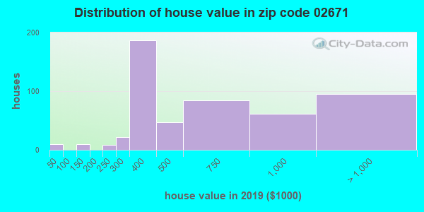 Zip code 02671 house/condo values in 2010
