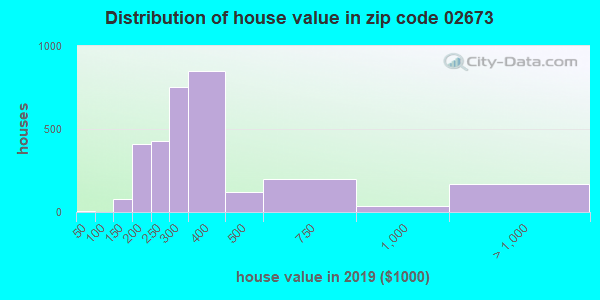 Zip code 02673 house/condo values in 2010