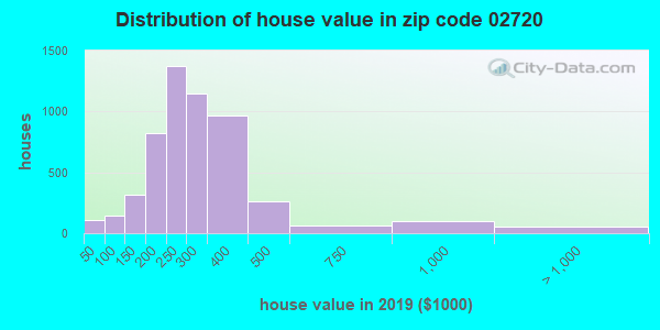 Estimate of home value of owner-occupied houses/condos in 2016 in zip code 02720