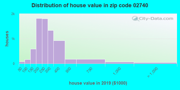 Zip code 02740 house/condo values in 2010