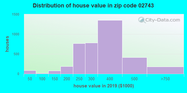 Zip code 02743 house/condo values in 2010