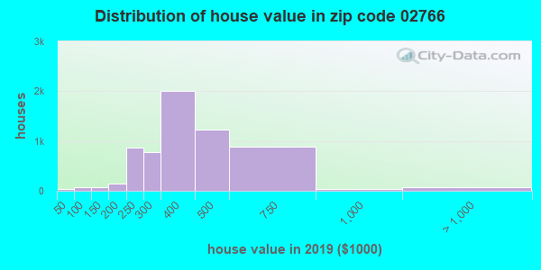 Zip code 02766 house/condo values in 2010