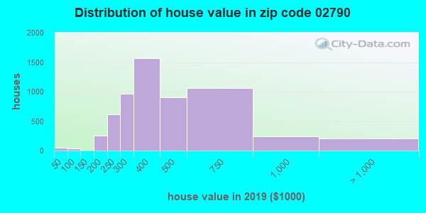 Zip code 02790 house/condo values in 2010