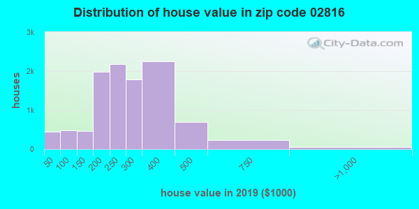 Zip code 02816 house/condo values in 2010