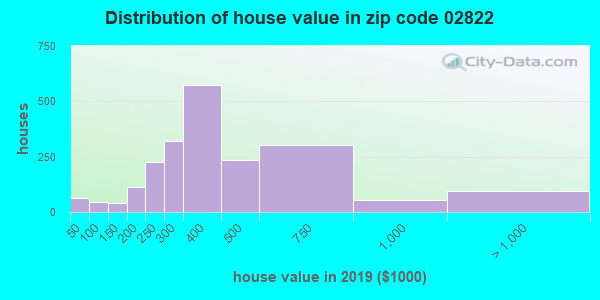 Zip code 02822 house/condo values in 2010