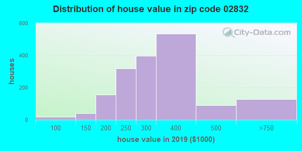 Zip code 02832 house/condo values in 2010