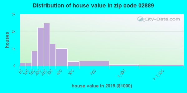 Zip code 02889 house/condo values in 2010