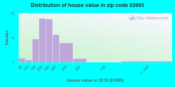 Zip code 02893 house/condo values in 2010